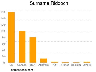 Surname Riddoch