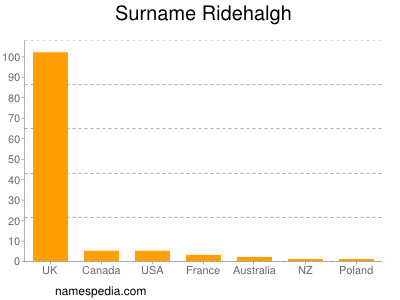 Surname Ridehalgh