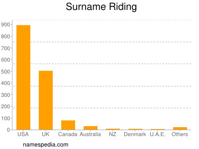 Surname Riding