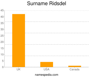 Surname Ridsdel