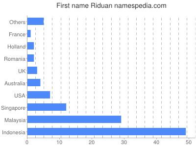 Given name Riduan