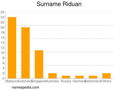 Surname Riduan