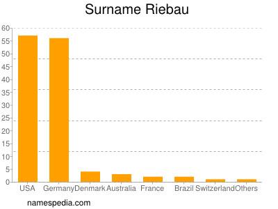 Surname Riebau