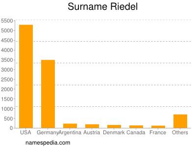 Surname Riedel