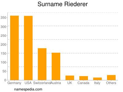 Surname Riederer
