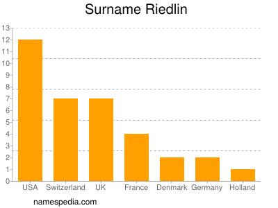 Surname Riedlin