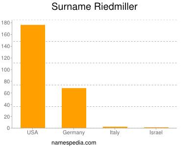 Surname Riedmiller