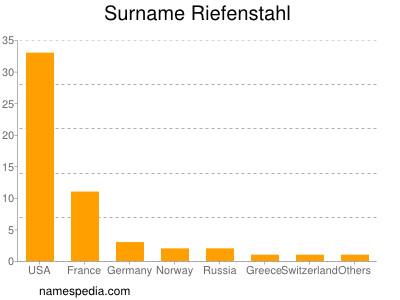 Surname Riefenstahl
