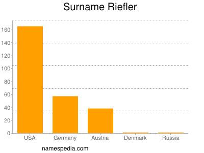 Familiennamen Riefler