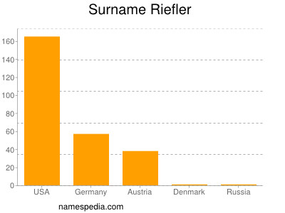 Surname Riefler
