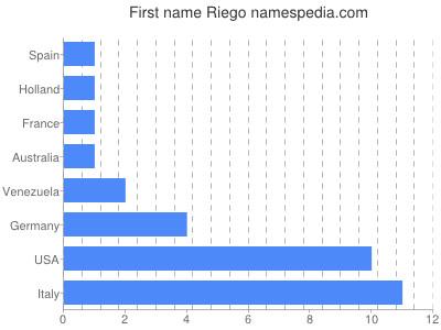 Given name Riego