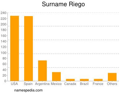 Surname Riego
