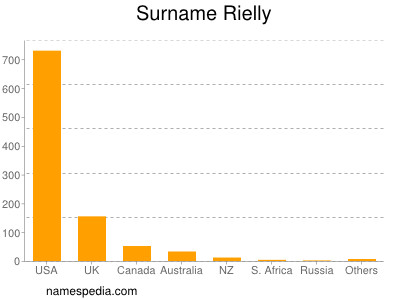Surname Rielly