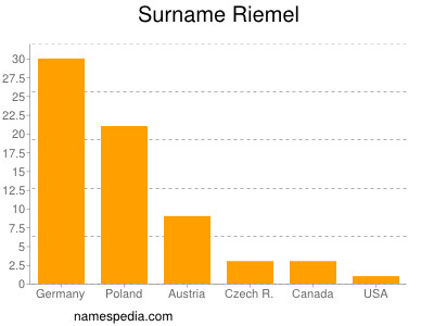 nom Riemel