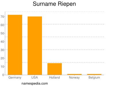 Surname Riepen