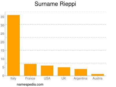 Surname Rieppi