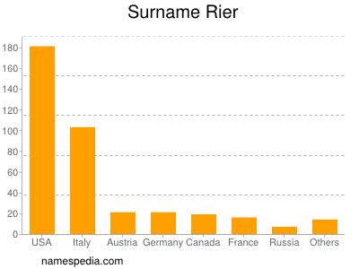 Surname Rier