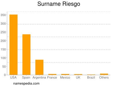 Surname Riesgo