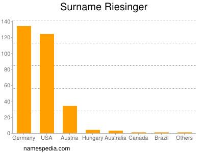 Surname Riesinger