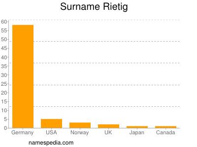 Surname Rietig