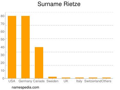 Surname Rietze