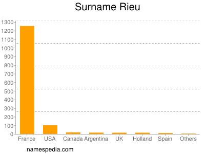 Surname Rieu