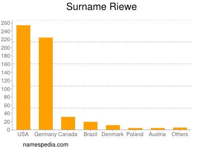 Surname Riewe