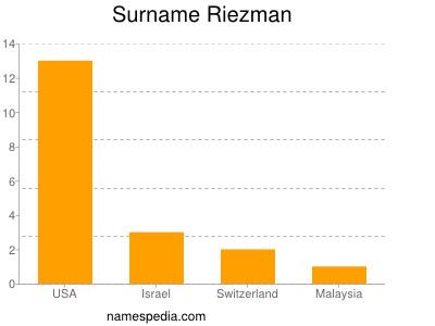 Surname Riezman