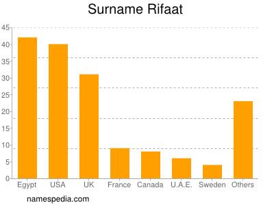 Surname Rifaat