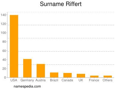 Surname Riffert