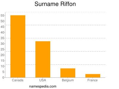 Surname Riffon