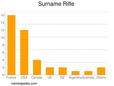 Familiennamen Rifle