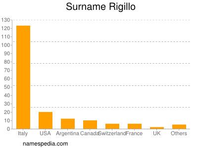 Surname Rigillo