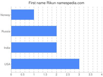 Given name Rikun