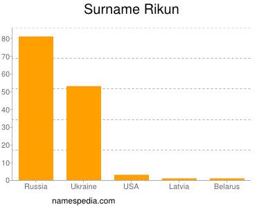 Surname Rikun