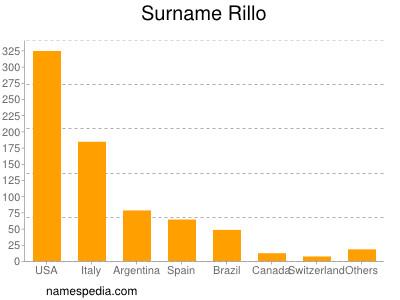 Surname Rillo