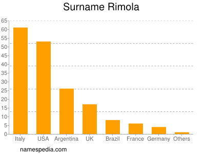 Surname Rimola