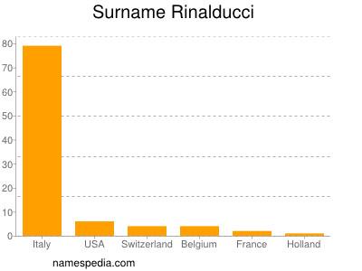 Surname Rinalducci
