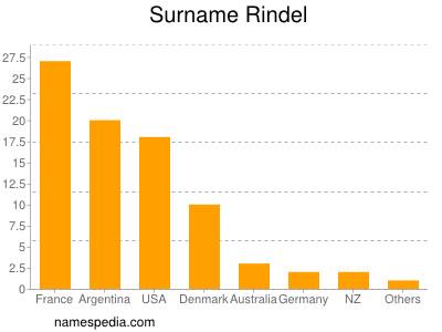 Surname Rindel