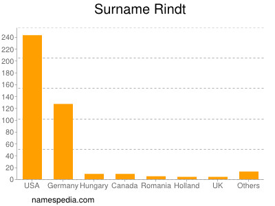 Surname Rindt