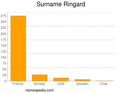 Surname Ringard