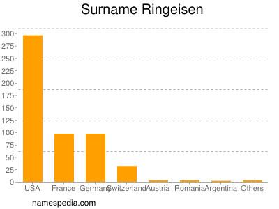 Surname Ringeisen