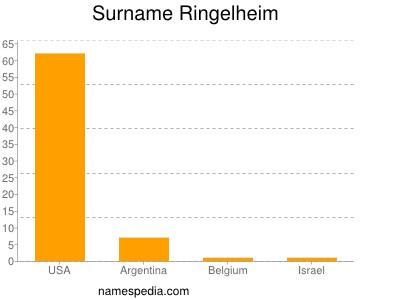 Surname Ringelheim