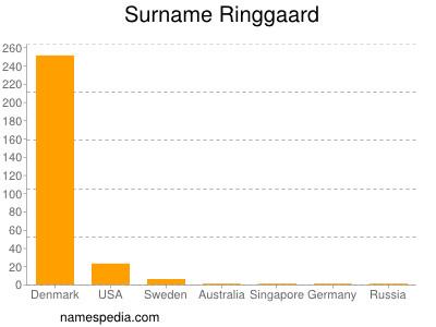Surname Ringgaard