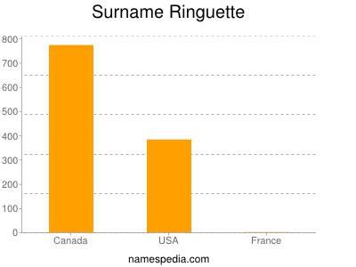 Surname Ringuette