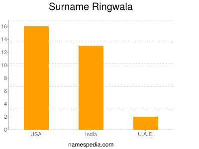 Surname Ringwala