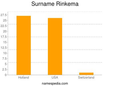 Surname Rinkema