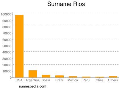 Surname Rios