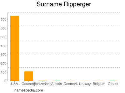 Surname Ripperger