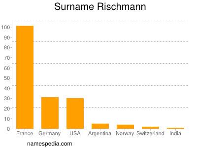 Surname Rischmann